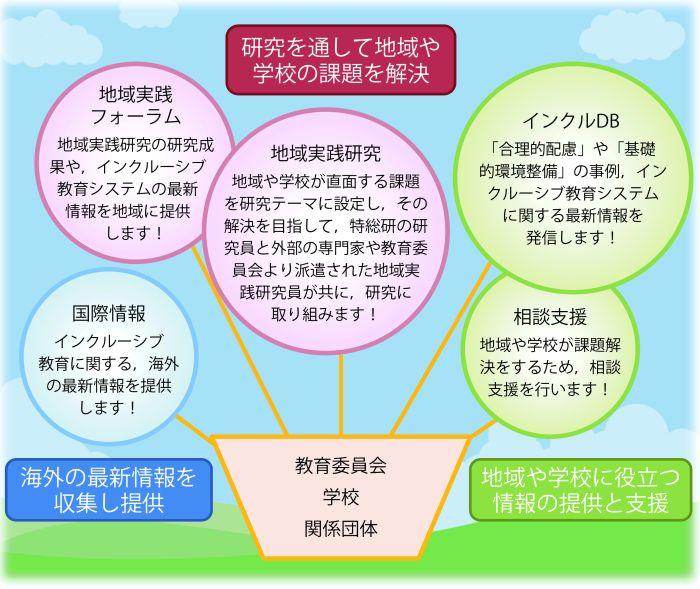 インクルセンターの説明図