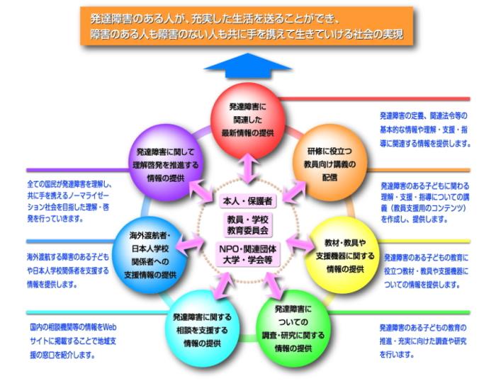発達障害の児童生徒への対応 ... : 計画表 : すべての講義